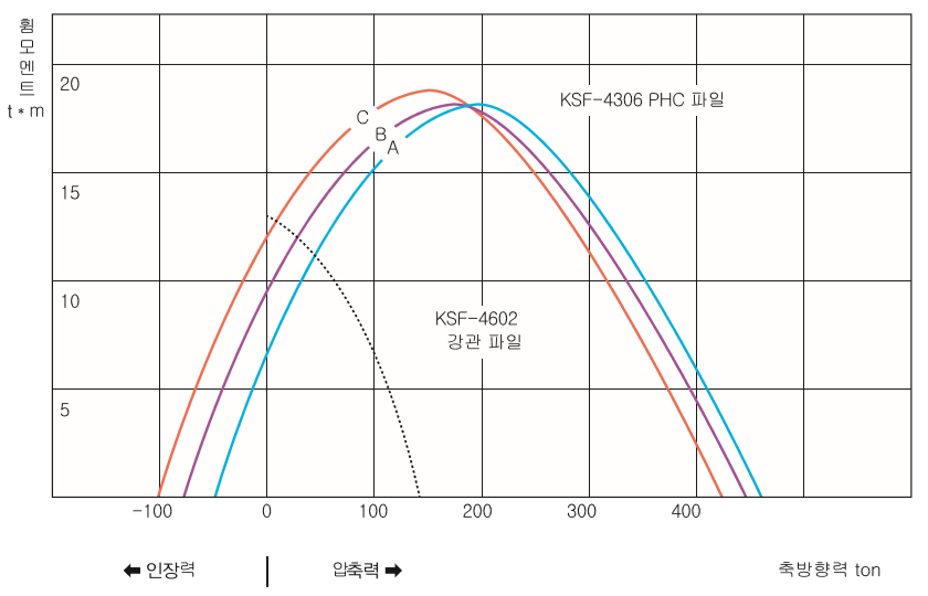 비교 그래프 이미지